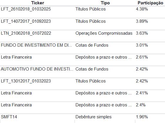 InterDLM Premium 30 investimentos