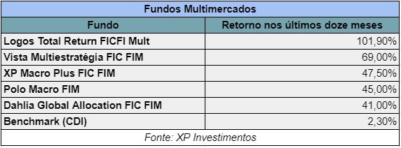 Fundos Multimercado com melhores retornos em 12 meses - XP