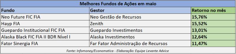 Fundos de Ações com melhor desempenho em maio