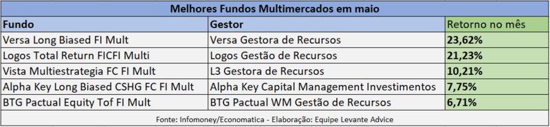 Fundos Multimercado com melhor desempenho em maio