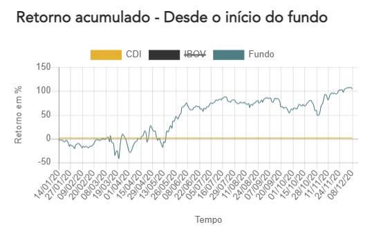 versa long biased fundo de investimento multimercado retorno acumulado